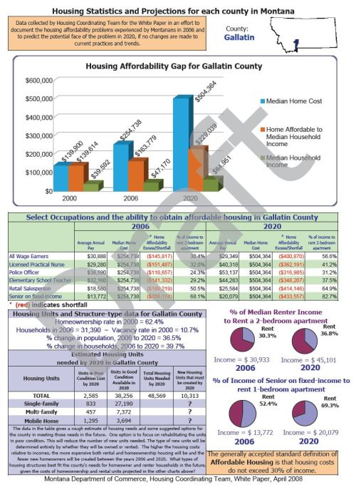 Gallatin County, Montana Homes Statistics & Projections 2008